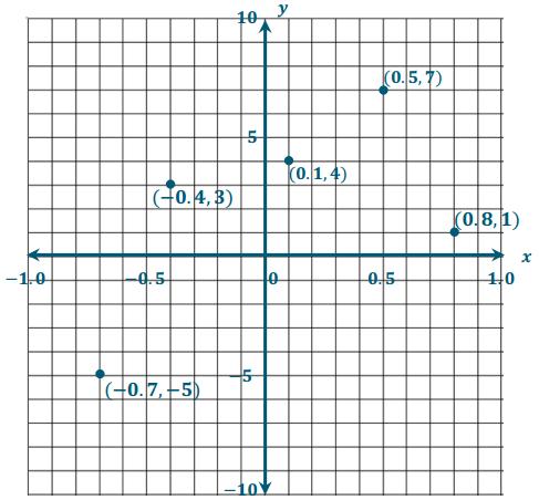 Eureka Math Grade 6 Module 3 Lesson 17 Example Answer Key 5