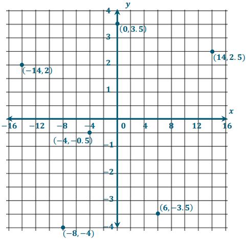 Eureka Math Grade 6 Module 3 Lesson 17 Example Answer Key 6