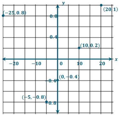 Eureka Math Grade 6 Module 3 Lesson 17 Exit Ticket Answer Key 9