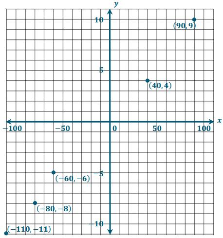 Eureka Math Grade 6 Module 3 Lesson 17 Problem Set Answer Key 8