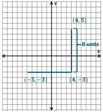Eureka Math Grade 6 Module 3 Lesson 19 Exercise Answer Key 4