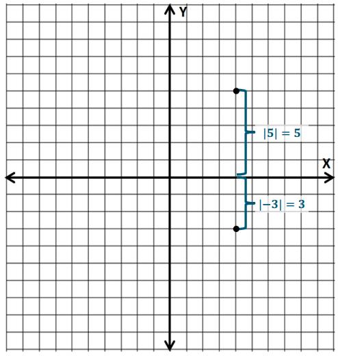 Eureka Math Grade 6 Module 3 Lesson 19 Opening Exercise Answer Key 2
