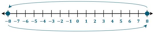 Eureka Math Grade 6 Module 3 Lesson 5 Example Answer Key 4
