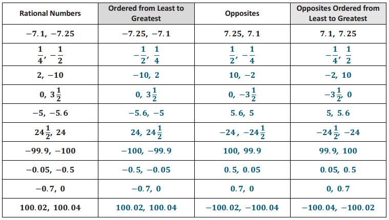Eureka Math Grade 6 Module 3 Lesson 7 Exit Ticket Answer Key 8