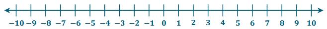 Eureka Math Grade 6 Module 3 Lesson 8 Exit Ticket Answer Key 3