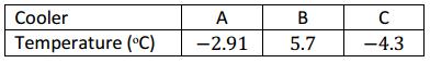 Eureka Math Grade 6 Module 3 Mid Module Assessment Answer Key 5