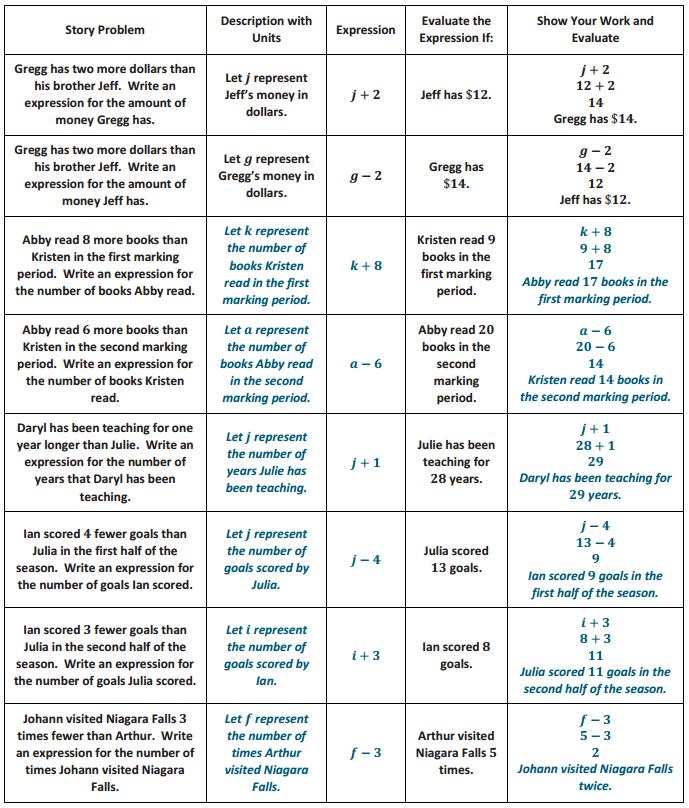 Eureka Math Grade 6 Module 4 Lesson 18 Example Answer Key 4