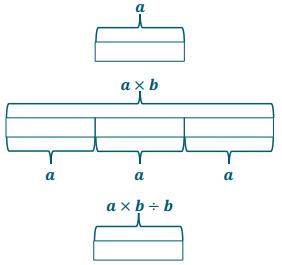 Eureka Math Grade 6 Module 4 Lesson 2 Exploratory Challenge Answer Key 3