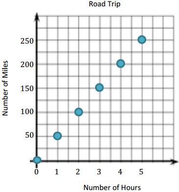 Eureka Math Grade 6 Module 4 Lesson 32 Example Answer Key 5