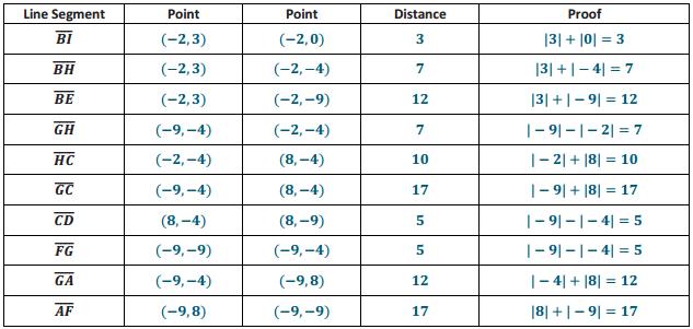 Eureka Math Grade 6 Module 5 Lesson 7 Exercise Answer Key 6