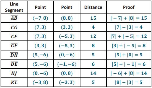 Eureka Math Grade 6 Module 5 Lesson 7 Problem Set Answer Key 14