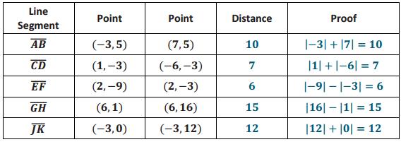 Eureka Math Grade 6 Module 5 Lesson 7 Problem Set Answer Key 8