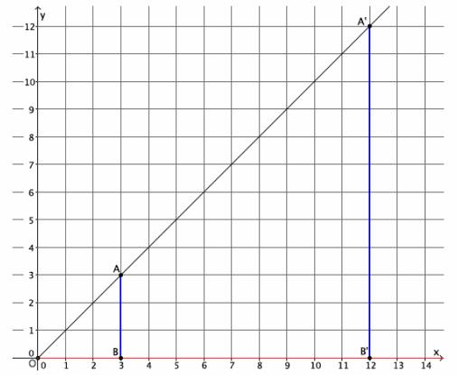 Eureka Math Grade 8 Module 3 Lesson 5 Exercise Answer Key 2