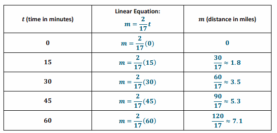 Eureka Math Grade 8 Module 4 Lesson 11 Problem Set Answer Key 61