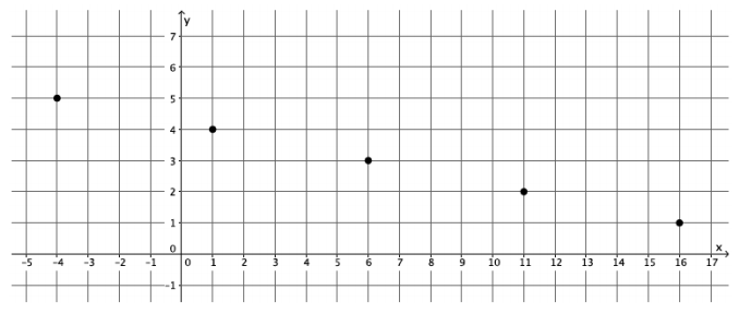 Eureka Math Grade 8 Module 4 Lesson 12 Exercise Answer Key 14