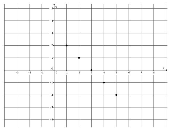 Eureka Math Grade 8 Module 4 Lesson 12 Exercise Answer Key 5