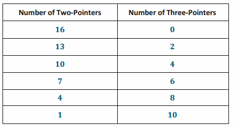 Eureka Math Grade 8 Module 4 Lesson 12 Opening Exercise Answer Key 2