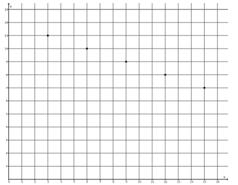 Eureka Math Grade 8 Module 4 Lesson 12 Problem Set Answer Key 34