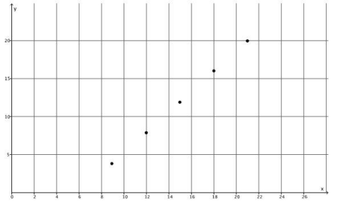 Eureka Math Grade 8 Module 4 Lesson 12 Problem Set Answer Key 38