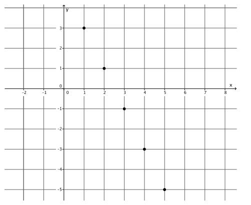 Eureka Math Grade 8 Module 4 Lesson 12 Problem Set Answer Key 42