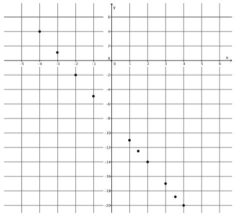 Eureka Math Grade 8 Module 4 Lesson 13 Exercise Answer Key 3.1