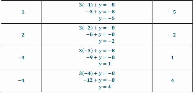 Eureka Math Grade 8 Module 4 Lesson 13 Exercise Answer Key 3