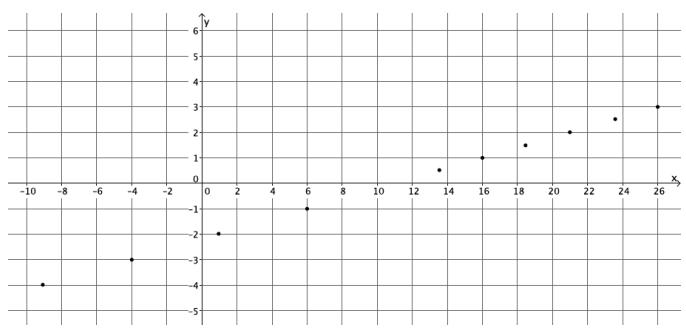 Eureka Math Grade 8 Module 4 Lesson 13 Exercise Answer Key 8