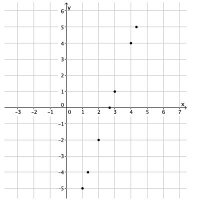Eureka Math Grade 8 Module 4 Lesson 13 Exit Ticket Answer Key 10
