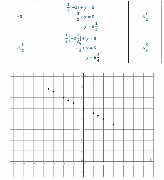 Eureka Math Grade 8 Module 4 Lesson 13 Problem Set Answer Key 13.1