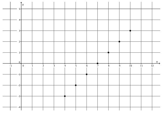 Eureka Math Grade 8 Module 4 Lesson 13 Problem Set Answer Key 16