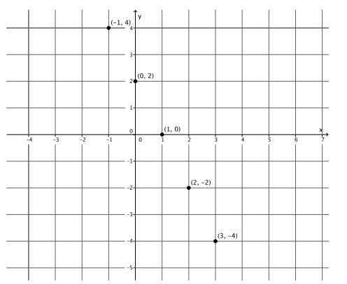 Eureka Math Grade 8 Module 4 Lesson 14 Exercise Answer Key 5