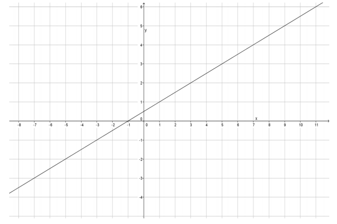 Eureka Math Grade 8 Module 4 Lesson 16 Exit Ticket Answer Key 5