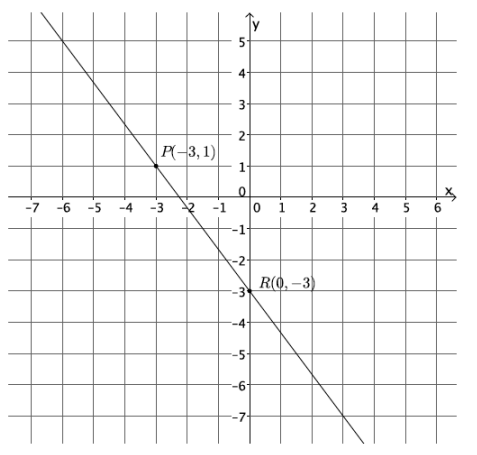 Eureka Math Grade 8 Module 4 Lesson 16 Problem Set Answer Key 12.1