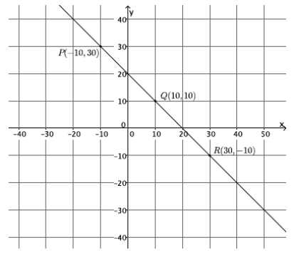 Eureka Math Grade 8 Module 4 Lesson 16 Problem Set Answer Key 6