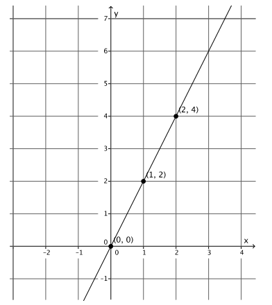 Eureka Math Grade 8 Module 4 Lesson 17 Exercise Answer Key 1