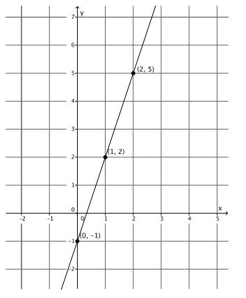 Eureka Math Grade 8 Module 4 Lesson 17 Exercise Answer Key 2