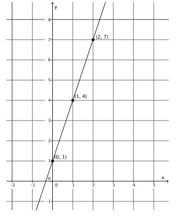 Eureka Math Grade 8 Module 4 Lesson 17 Exercise Answer Key 3
