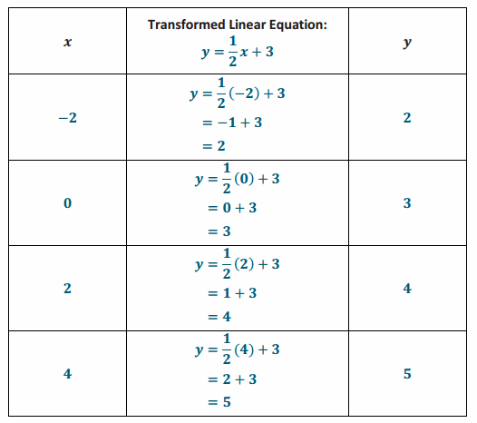 Eureka Math Grade 8 Module 4 Lesson 17 Problem Set Answer Key 50