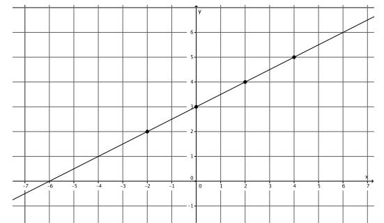 Eureka Math Grade 8 Module 4 Lesson 17 Problem Set Answer Key 51