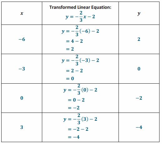 Eureka Math Grade 8 Module 4 Lesson 17 Problem Set Answer Key 60.1
