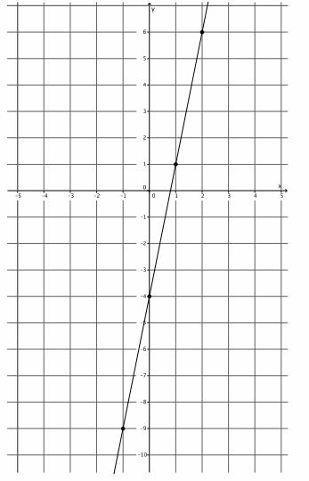 Eureka Math Grade 8 Module 4 Lesson 17 Problem Set Answer Key 66