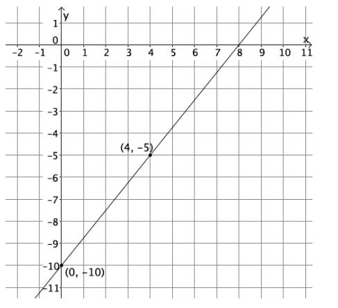 Eureka Math Grade 8 Module 4 Lesson 19 Exit Ticket Answer Key 3