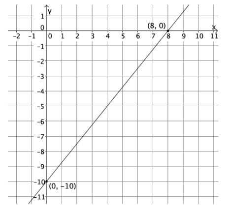 Eureka Math Grade 8 Module 4 Lesson 19 Exit Ticket Answer Key 4