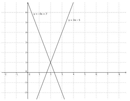 Eureka Math Grade 8 Module 4 Lesson 28 Exit Ticket Answer Key 1
