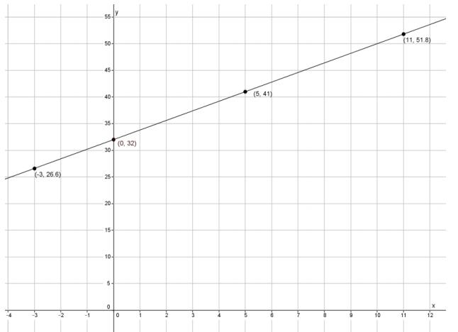 Eureka Math Grade 8 Module 4 Lesson 30 Exit Ticket Answer Key 2