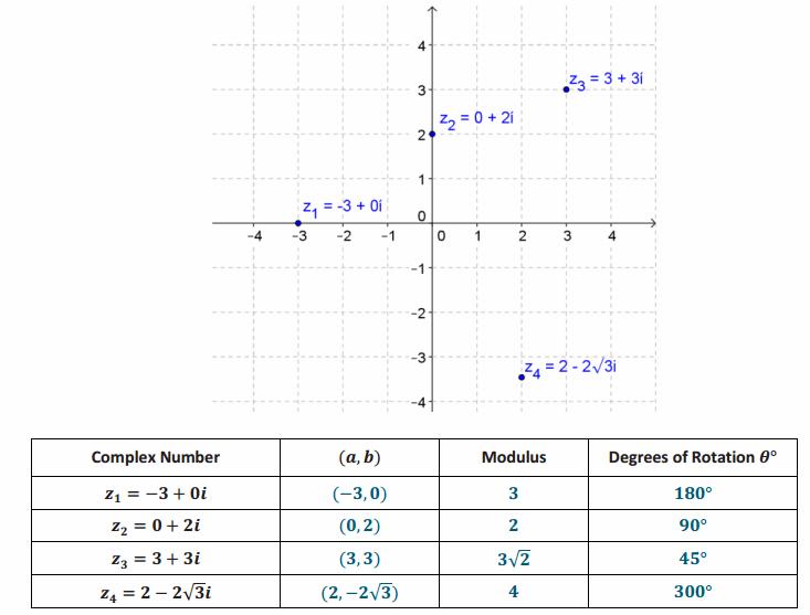 Eureka Math Precalculus Module 1 Lesson 13 Exercise Answer Key 2