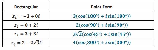 Eureka Math Precalculus Module 1 Lesson 13 Exercise Answer Key 60.2