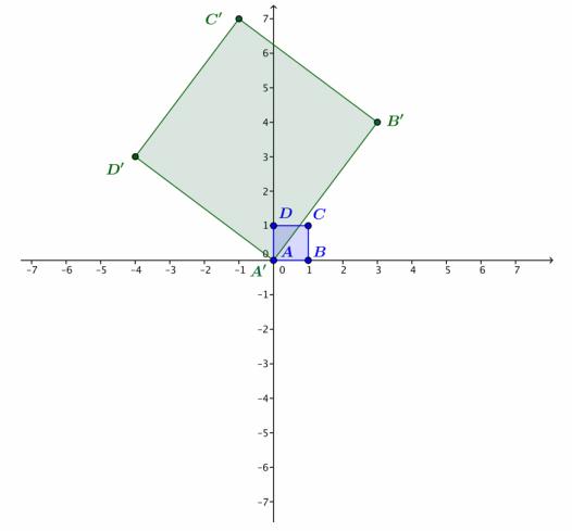 Eureka Math Precalculus Module 1 Lesson 14 Exploratory Challenge Answer Key 30