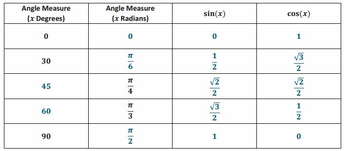 Eureka Math Precalculus Module 1 Lesson 2 Problem Set Answer Key 50