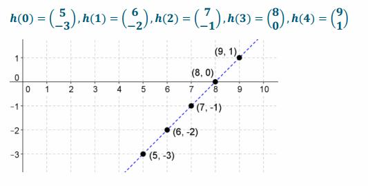 Eureka Math Precalculus Module 1 Lesson 22 Exit Ticket Answer Key 20